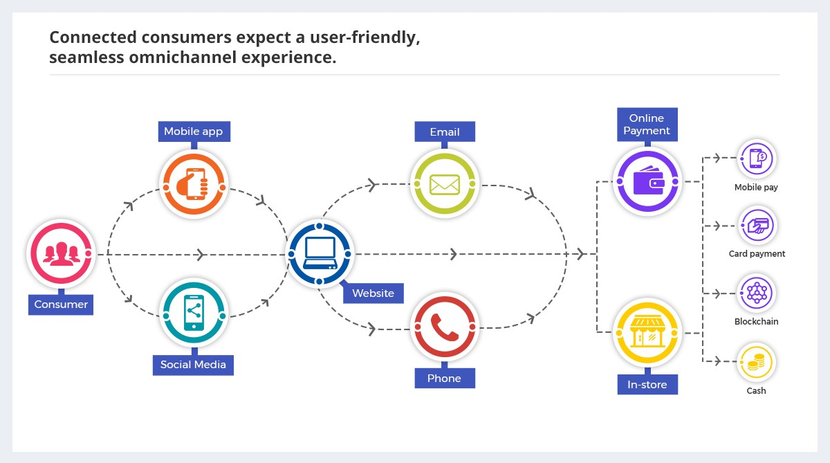 (Guest Post) Importance of Redefining Your Customer Journey Through Omnichannel Retail | Lucep